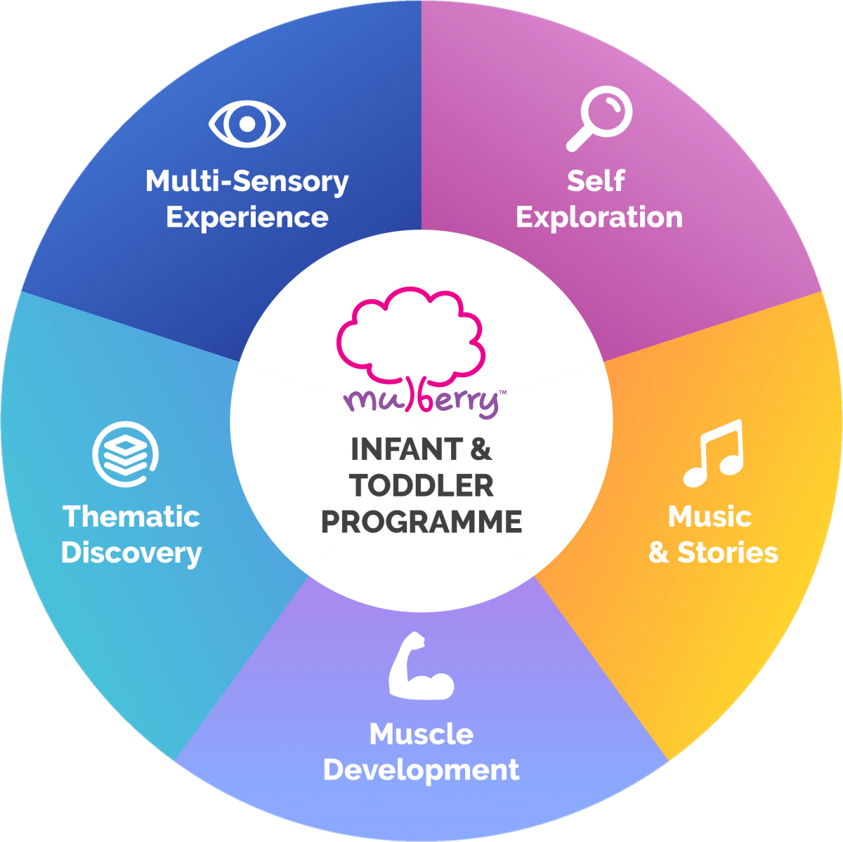 Infant & Toddler Programme
